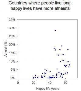 Happy_life_years_v_atheists