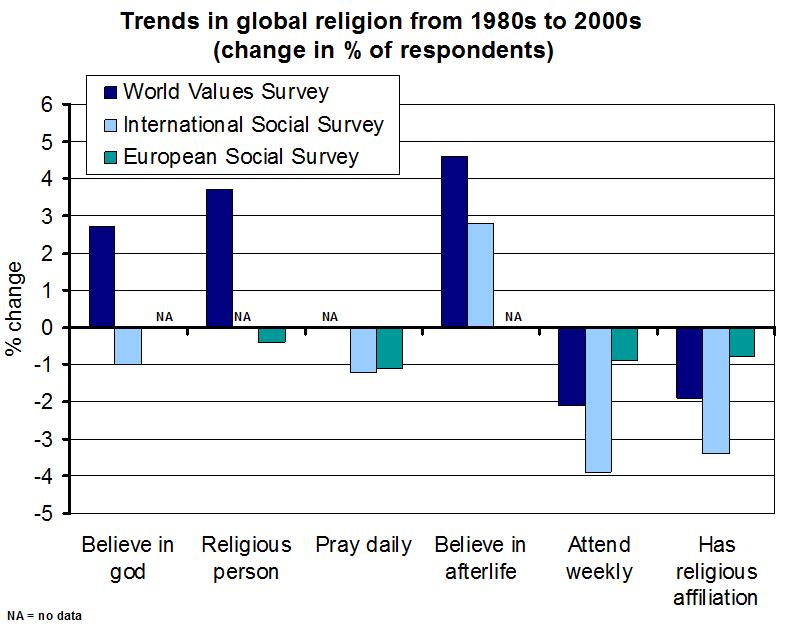 Smith_2009_international_religion_trends
