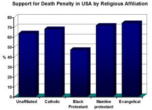 Wozniak 2010 death penalty