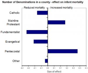 Bartkowski_2011_Denominations_Infant_Mortality