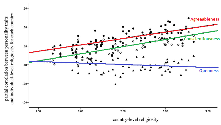 How personality influences religiosity varies across countries