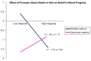 Effect of mortality salience on belief in moral progress