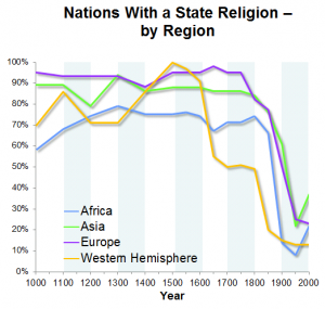 State religion over time by region