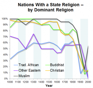 State religion over time by dominant religion