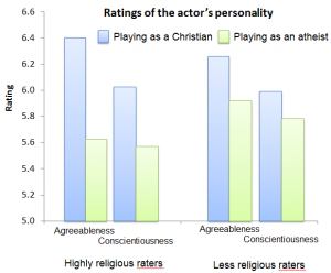 Personality rating of atheist and Christian