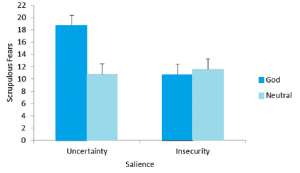 Uncertainty and religious belief interact to increase fears of sinning