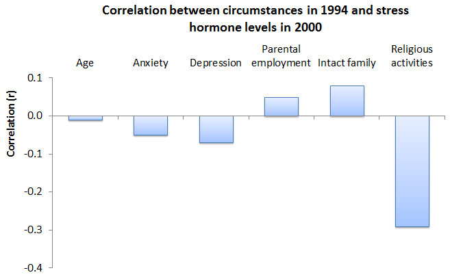 Correlation between religious activities and stress levels in Black Americans