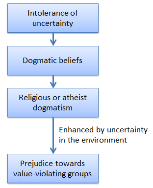 How uncertainty leads to dogmatism and prejudice