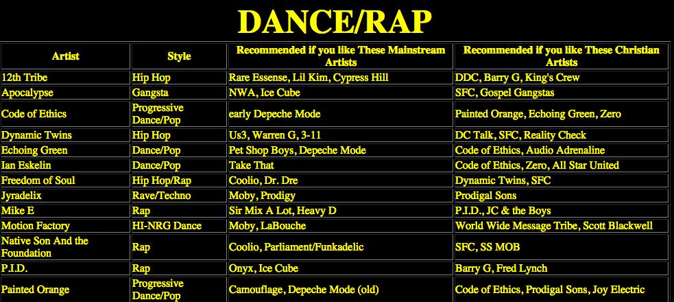 RadRockers comparison chart dance/rap