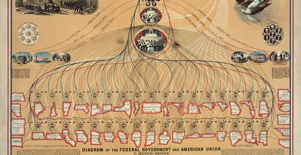 Diagram of the Federal Government and American Union, 1862 (Pubilc Domain via WikiCommons)