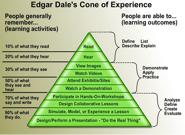 Dale Cone of Experience