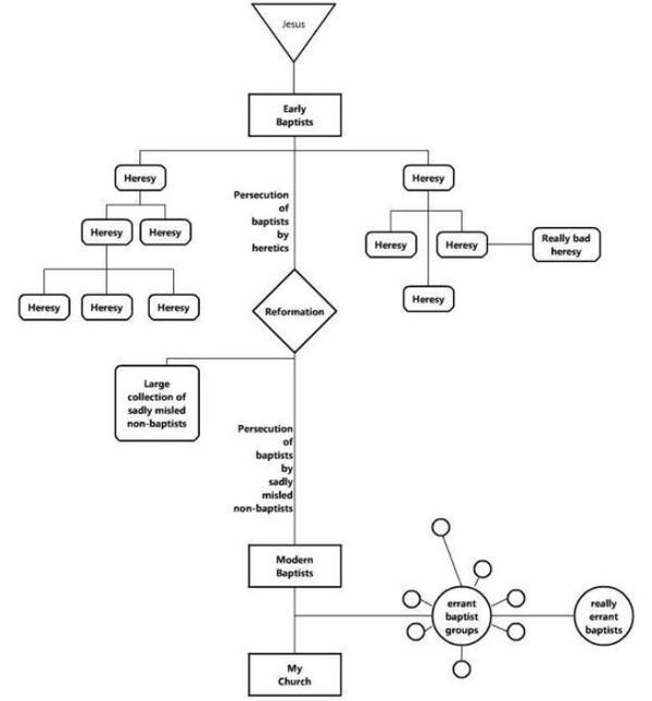 Baptist history chart