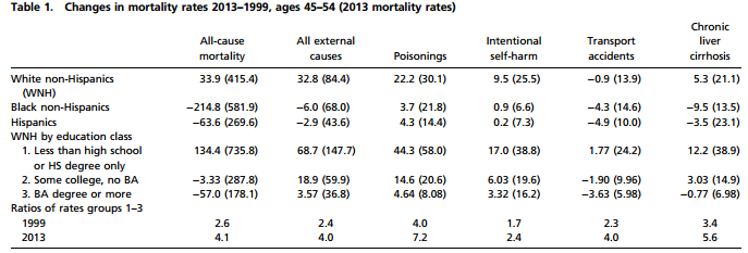 mortality table