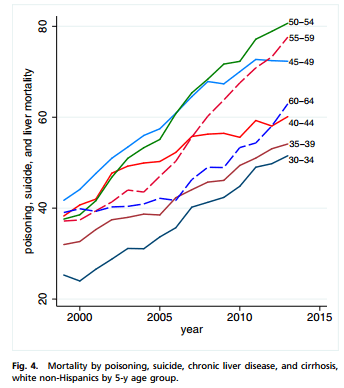 mortality tracking