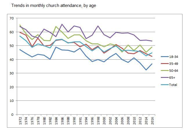 church by age