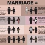 This viral image shows the marriage laws actually outlined in the Bible. (Click to enlarge.)