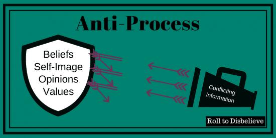 Anti-Process