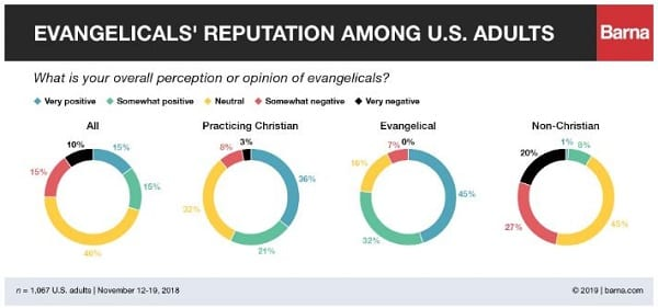 not lookin' good there evangelicals