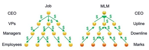how pyramid schemes really work