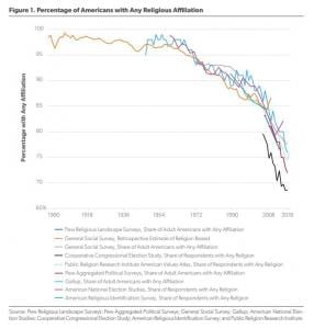 a big huge scary decline graph