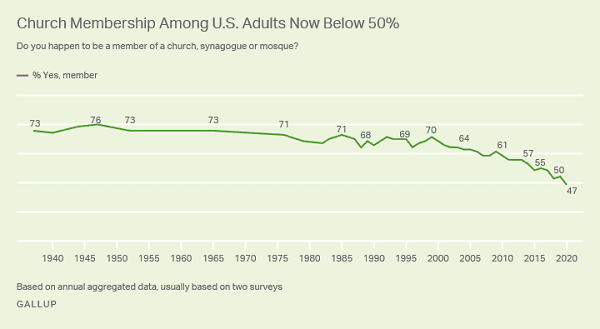 Gallup graph whoa nelly this is bad
