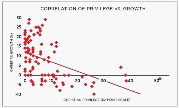 more govt support = less religiosity