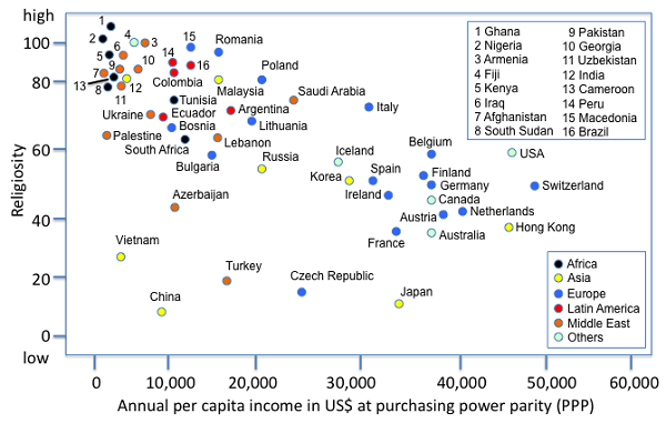 graph linking religiosity to wealth