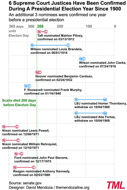 """The """"N"""" signifies when the nominee was officially nominated and the """"C"""" or """"W"""" indicate whether the nominee was confirmed or withdrew themselves from consideration before the Senate could vote. The data for the chart comes from the Senate's official website. Chart by David Mendoza. www.TheMendozaLine.org"""