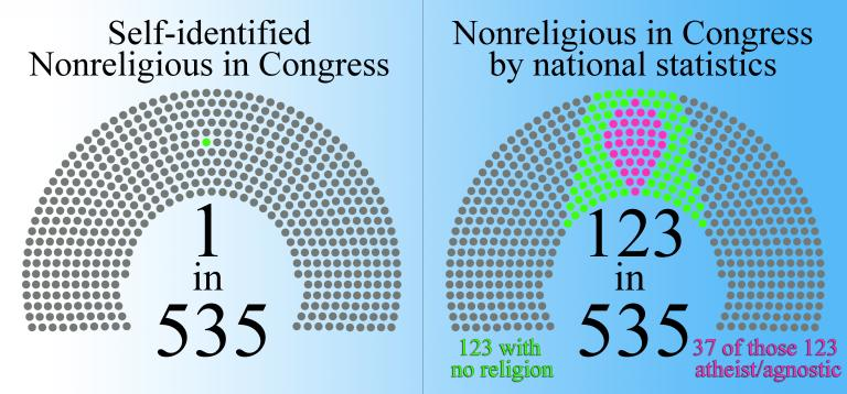 On the left, only one member of Congress identifies as nonreligious. On the right, what a Congress that faithfully represented the nonreligious would look like. Graphic by Andrew L. Seidel/FFRF.