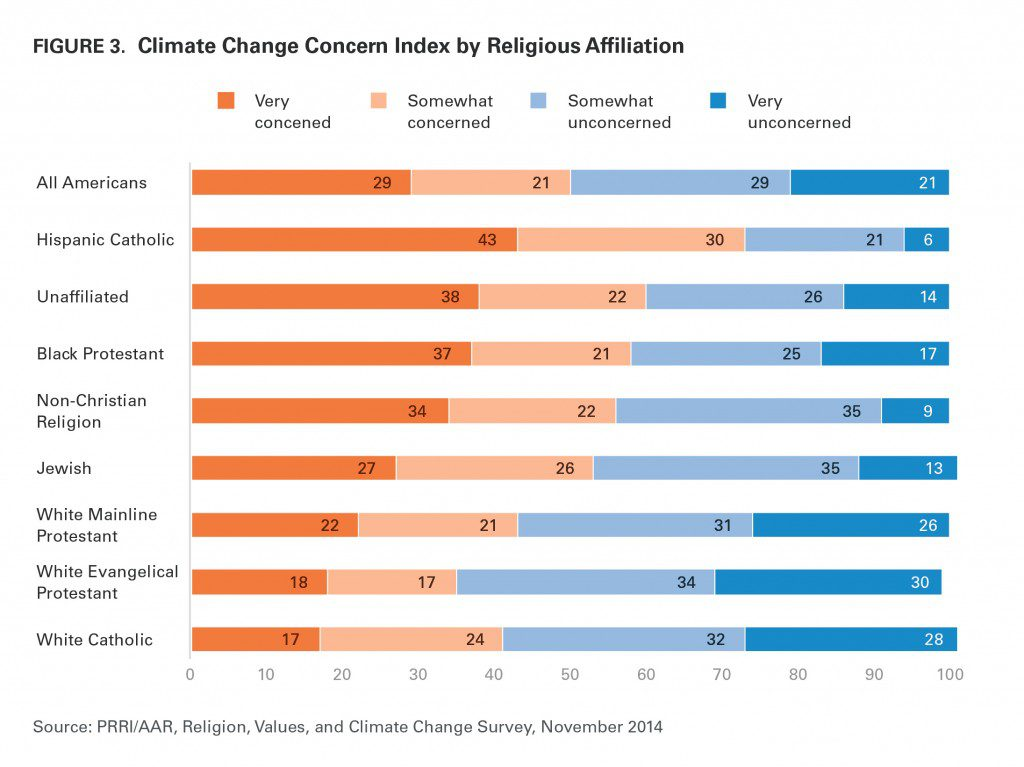 PRRI's fascinating graphic breaking down Americans' concern about climate change on religious and racial and ethnic lines.