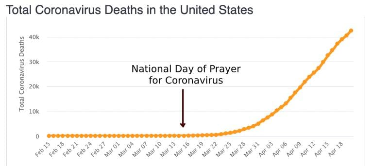 U.S. virus death graph