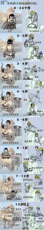 Chinese vs Western kids