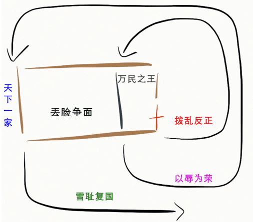 6 Stages on BT Graphs (CHINESE)