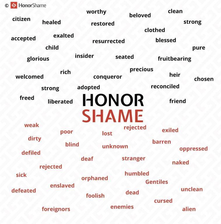 HonorShame-Metaphors