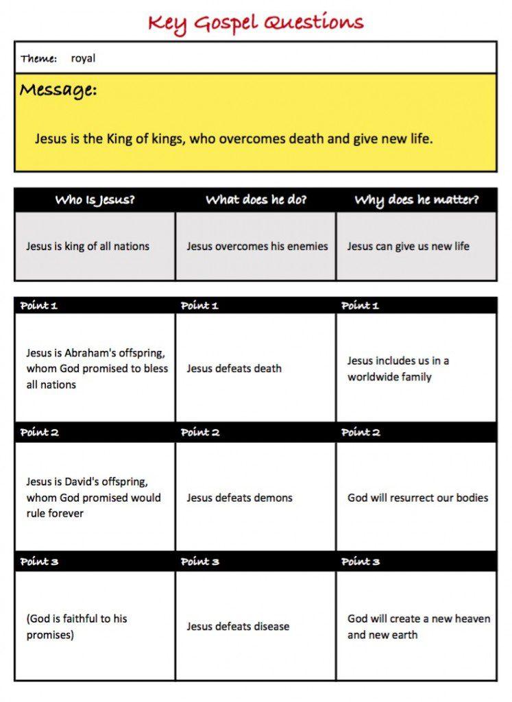 Key Gospel Questions (example)