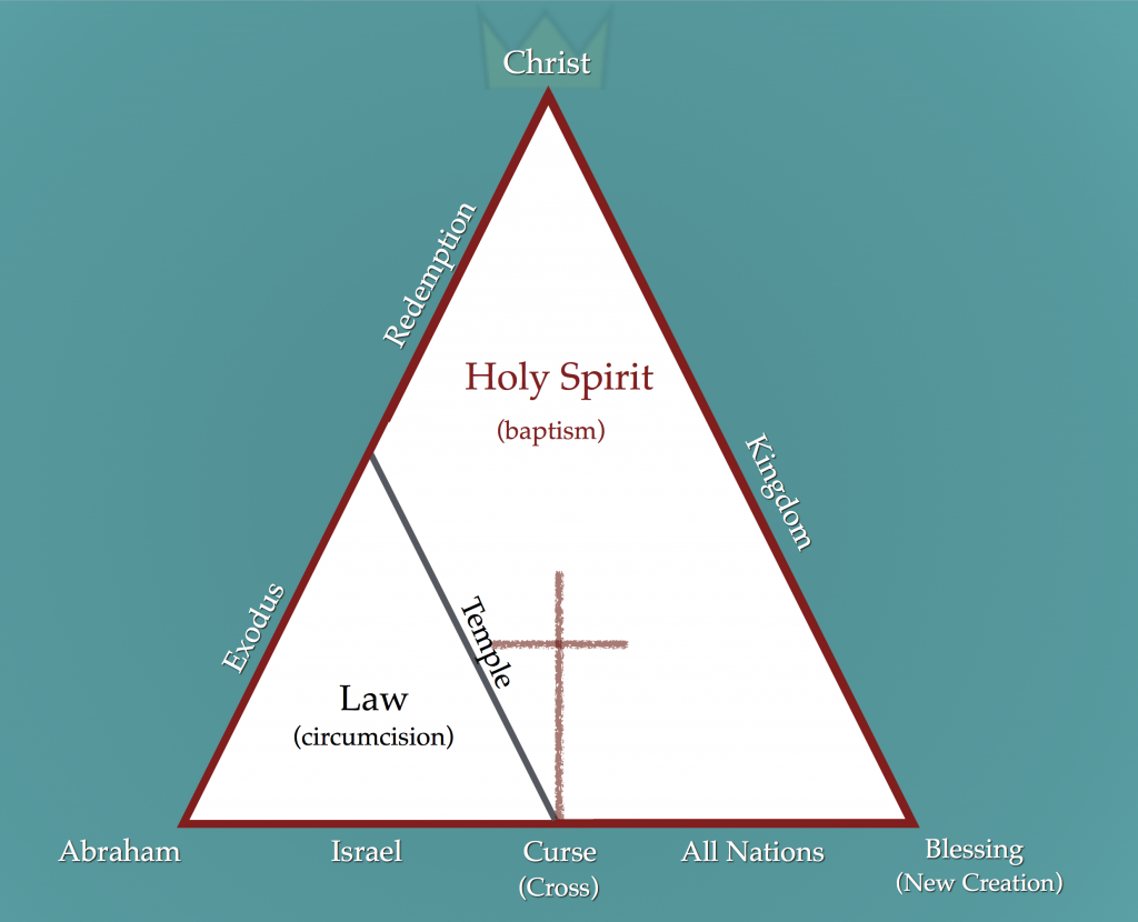 Relationship between Covenants (Major Themes of Bible)