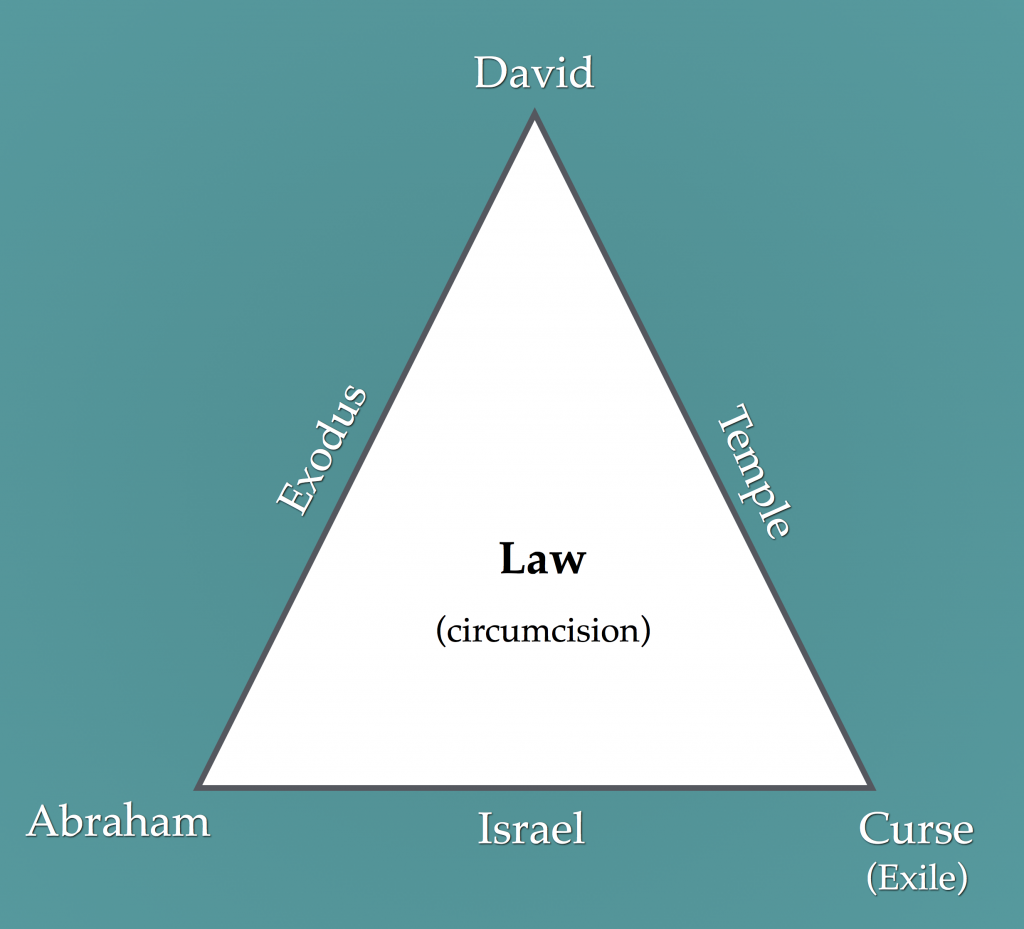 Old Covenant (Law)
