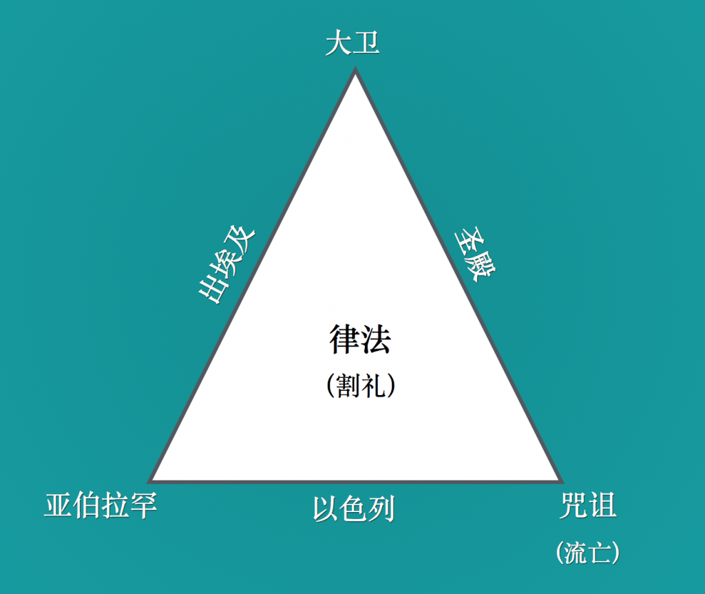 Relationship between Covenants (OT, Chinese)