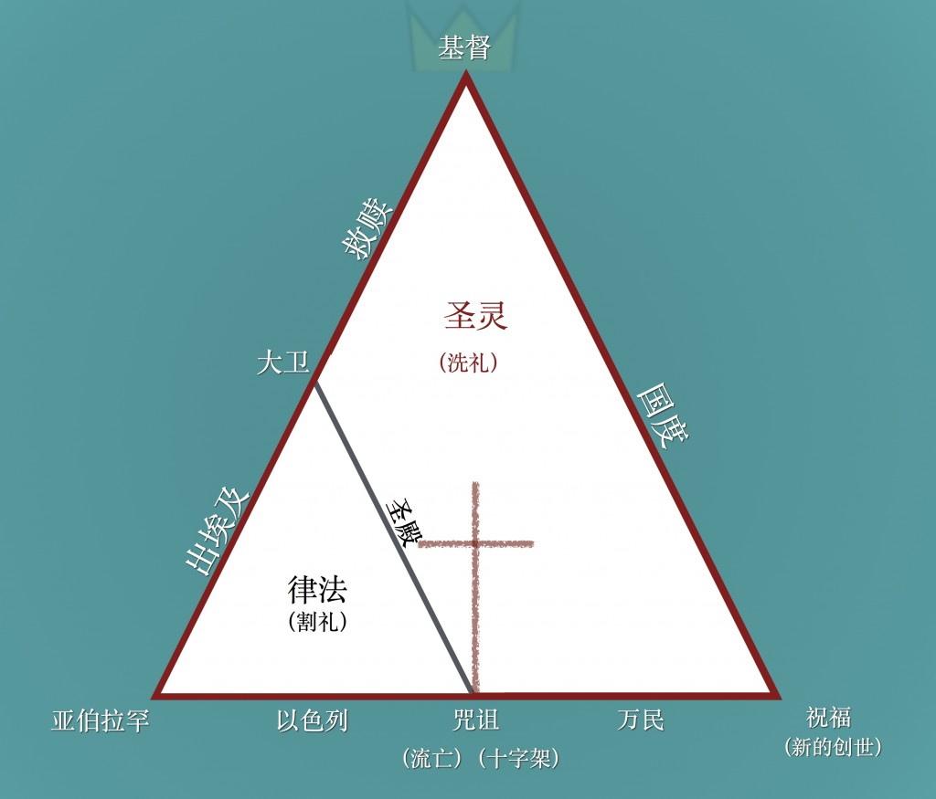 Relationship between Covenants (both, Chinese)