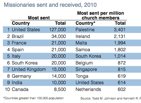 Source: The Center for Global Christianity