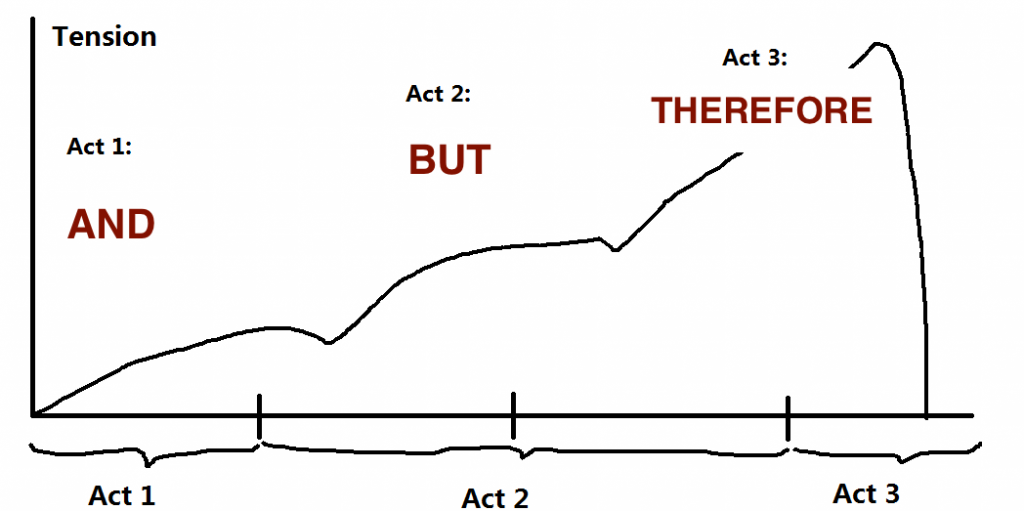Tension_of_three_act_structure(AND, BUT, THEREFORE)
