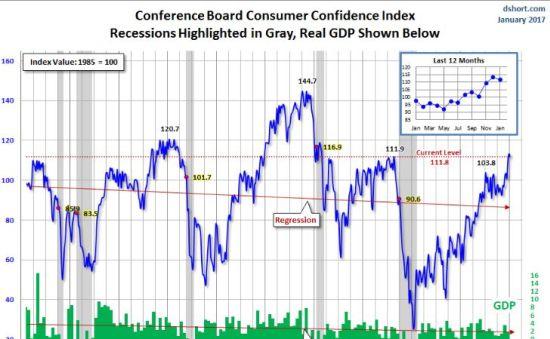 ConsumerConfidenceIndex
