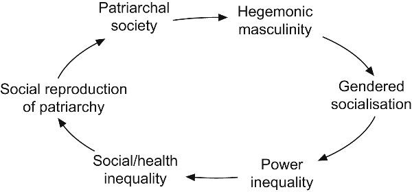 The Problem is Toxic Masculinity, Not Mental Illness   Ed