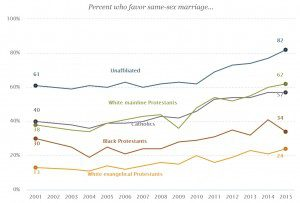 """Graph showing the direct relationship religion plays in same-sex marriage acceptance from a 2015 Pew Poll """"Changing Attitudes on Gay Marriage"""""""