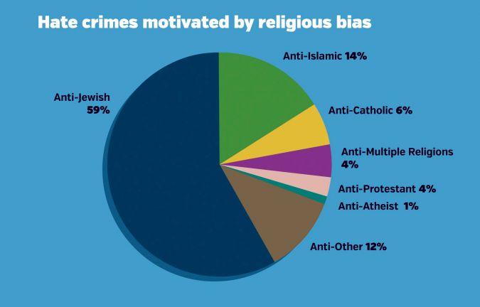 hate-crimes-chart-1449181453