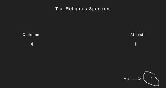 Religious Spectrum Andy Gill Patheos