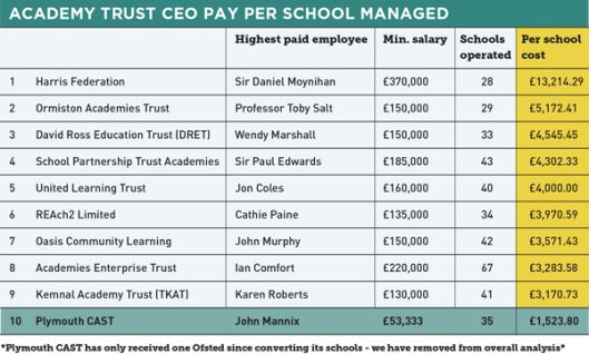 http://schoolsweek.co.uk/academy-ceo-pay-how-the-biggest-trusts-stack-up/