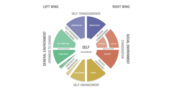 Figure 5: The Schwartz-Duval Framework, incorporating the Left/Right dichotomy, the Group-Grid Worldview, the Schwartz circumplex, Need for Cognition, Need for Closure, and the tendencies of Spirituality, Politics, Religion, and Self-Governance.