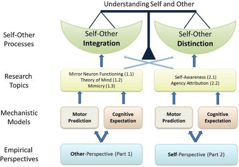Figure 2: van der Wieden, Prikken and van Haren (2015) - the balance between the integration of, and distinction between, self and other, and the perspectives, models and topics of research that bring us to this conclusion.