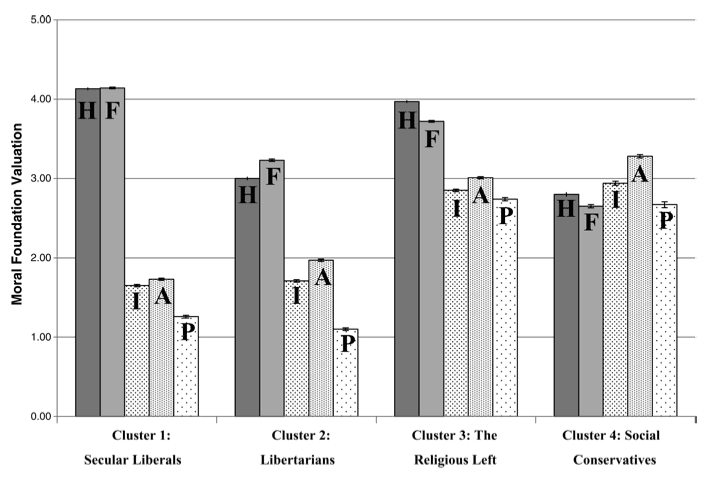Figure 3: Haidt's clusters with respect to the patterns of response found in the Moral Foundations Questionnaire.